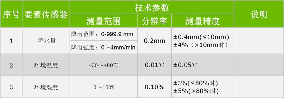 自动温雨站技术参数.jpg